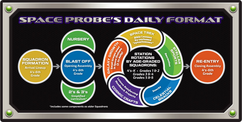 VBS 2018 Space Probe Format Chart - Click for larger view